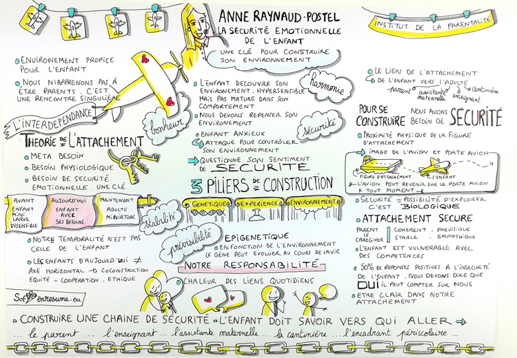 sketchnote conférence Anne Raynaud-Postel